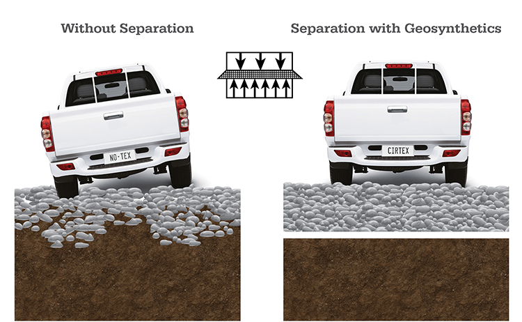 Geosynthetic stabilisation