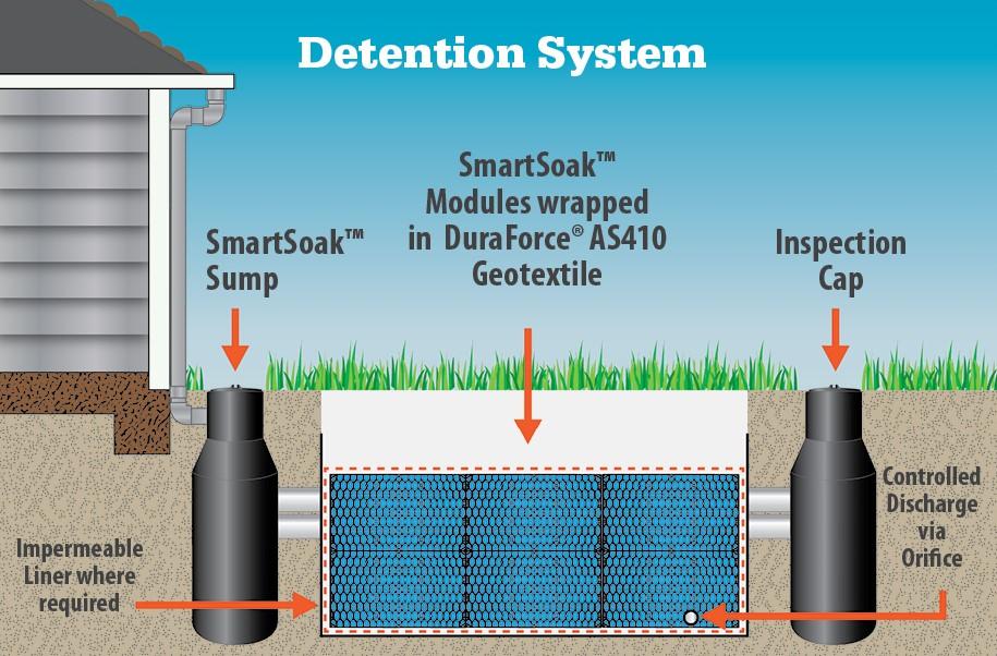 smartsoak-detention