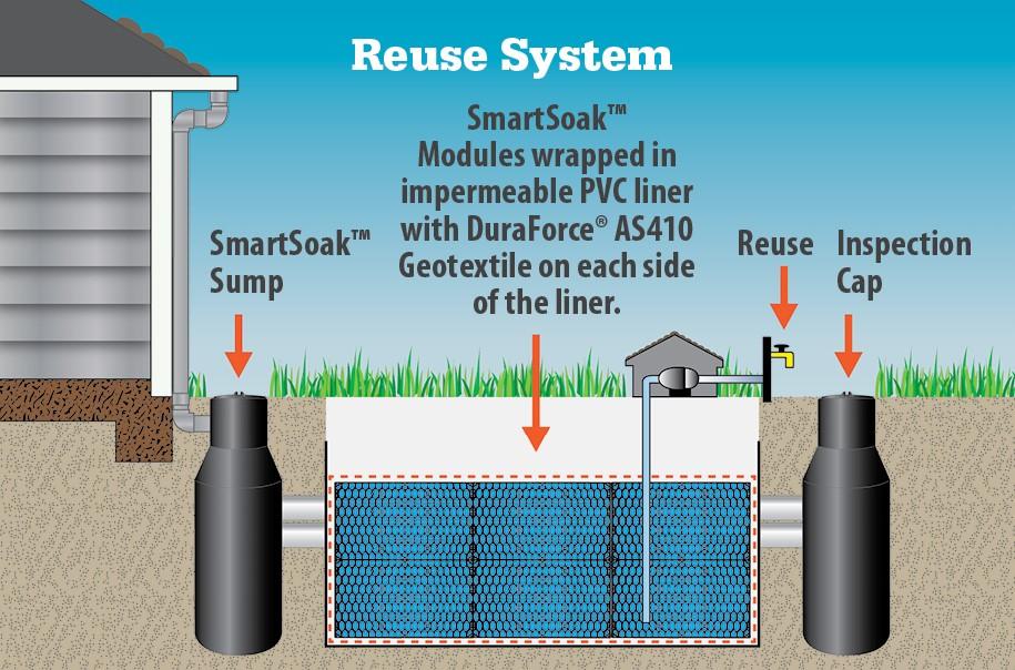 smartsoak-reuse